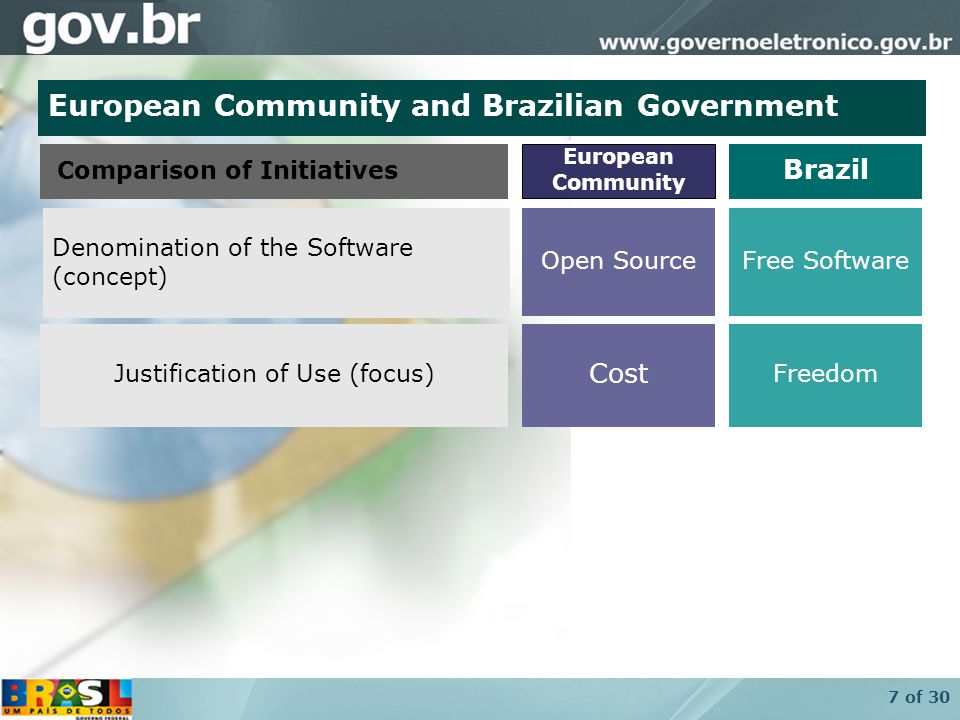 7 of 30 Freedom Free Software Brazil Cost Open Source Justification of Use (focus) ‏ Denomination of the Software (concept) ‏ Comparison of Initiatives European Community European Community and Brazilian Government