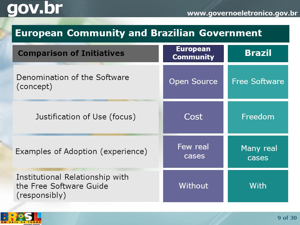9 of 30 WithWithout Institutional Relationship with the Free Software Guide (responsibly) ‏ Many real cases Few real cases Examples of Adoption (experience) ‏ Freedom Free Software Brazil Cost Open Source Justification of Use (focus) ‏ Denomination of the Software (concept) ‏ Comparison of Initiatives European Community European Community and Brazilian Government
