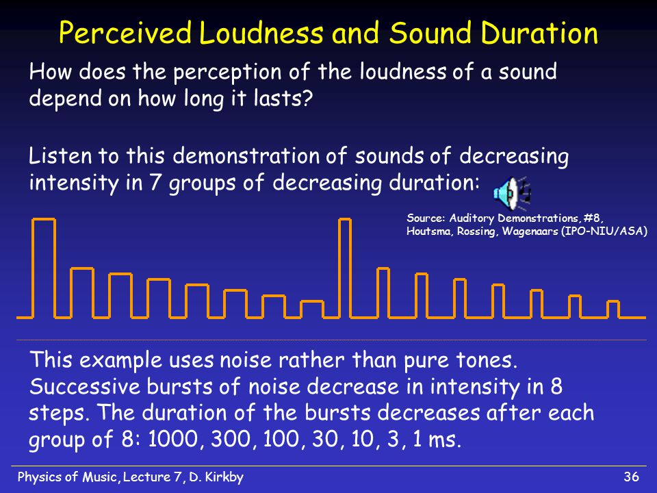 "Physics of Music, Lecture 7, D. Kirkby35 Degrees of Loudness in Music Written music often includes directions for how loud notes should be played (""dy"