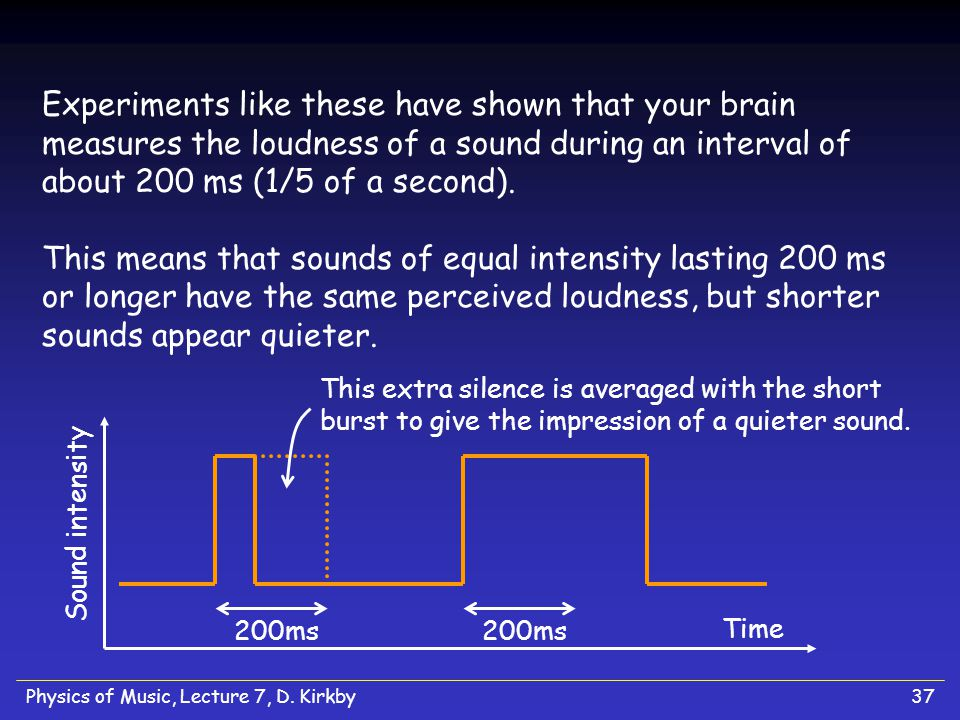 Physics of Music, Lecture 7, D. Kirkby36 Perceived Loudness and Sound Duration How does the perception of the loudness of a sound depend on how long i