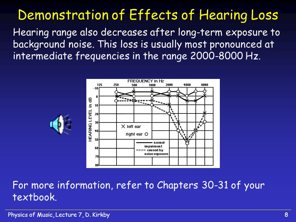 Physics of Music, Lecture 7, D.Kirkby18 Binaural Hearing We receive signals from two ears.