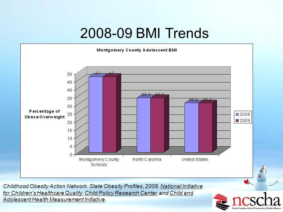 2008-09 BMI Trends Montgomery County Schools BMI Data 2008-09 27% 19% 52% 2% BMI= 95% BMI 85-94% BMI Normal BMI < 5%