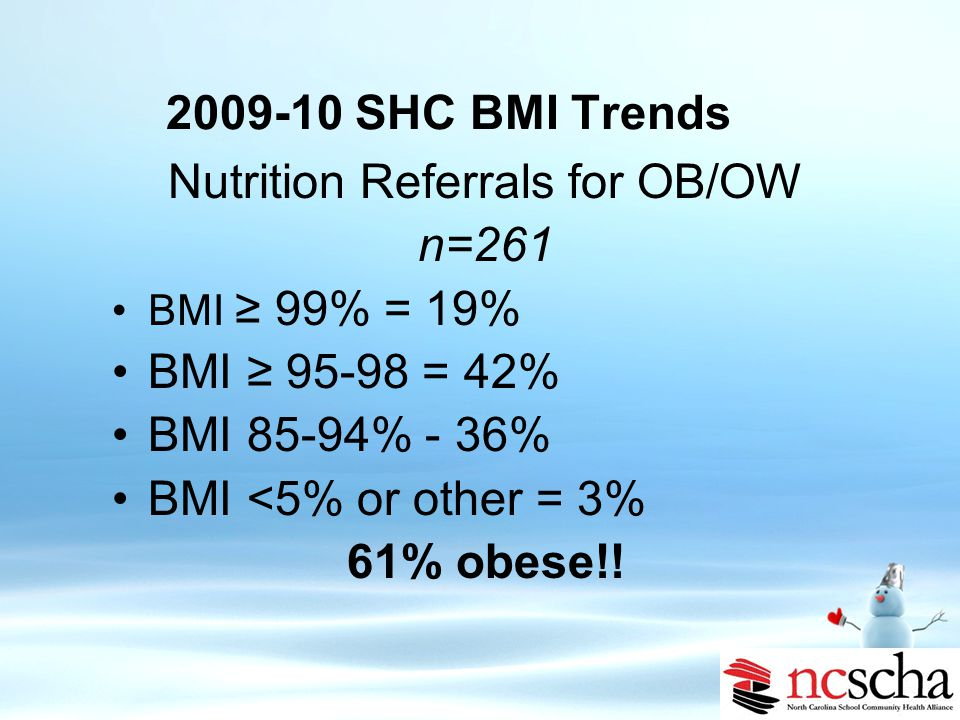 2009-10 SHC Efforts Nutritional assessment on all SBHC enrollees Prevention/early intervention 5-3-2-1-Almost None Increased nutritional services for SHCS in 2009-10 by increased nutritional services to 4 days total/week Registered Dietician for students ≥ 99% Actively seek resources/funding for innovative methods for addressing childhood obesity