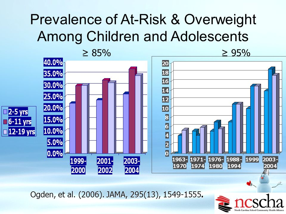 """Obesity Trends* Among U.S. Adults BRFSS, 2007 (*BMI ≥30, or ~ 30 lbs. overweight for 5' 4"""" person) No Data <10% 10%–14% 15%–19% 20%–24% 25%–29% ≥30% w"""
