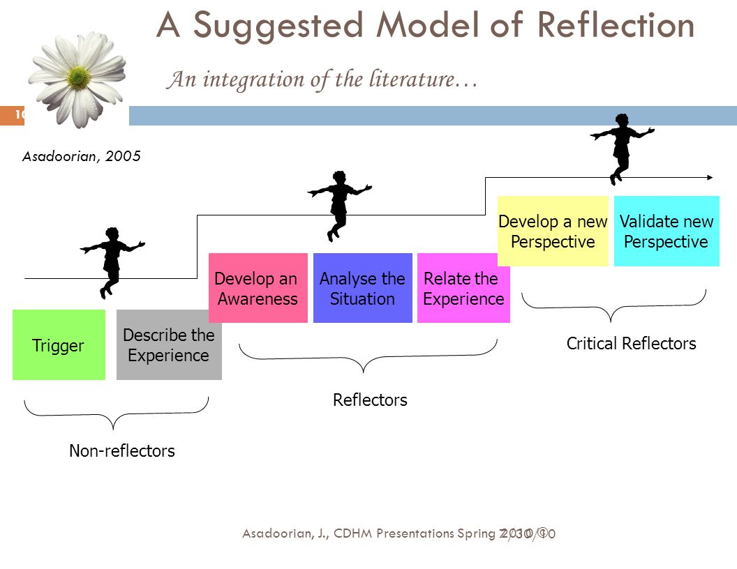A Suggested Model of Reflection An integration of the literature… Trigger Describe the Experience Develop an Awareness Analyse the Situation Relate th