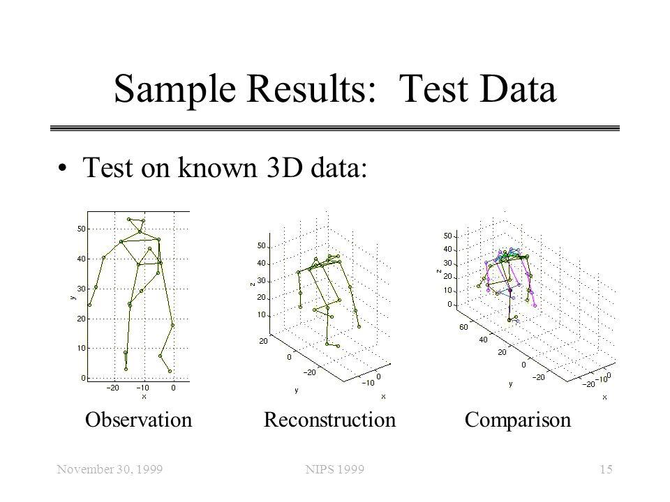 November 30, 1999NIPS 199915 Sample Results: Test Data Test on known 3D data: ObservationReconstructionComparison