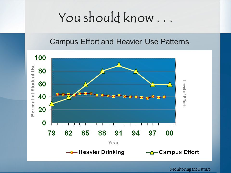 Campus Effort and Heavier Use Patterns You should know... Monitoring the Future Level of Effort