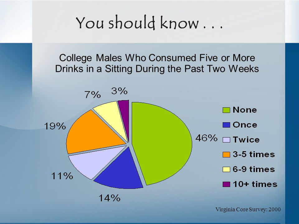 Virginia Core Survey: 2000 College Males Who Consumed Five or More Drinks in a Sitting During the Past Two Weeks You should know...