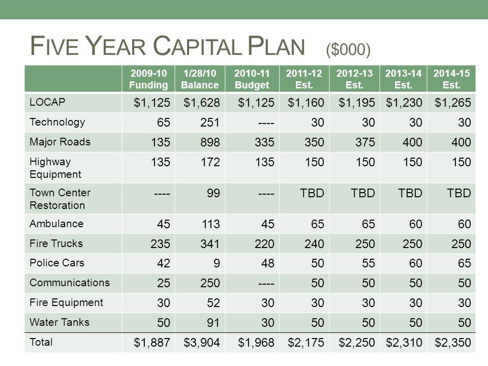 F IVE Y EAR C APITAL P LAN ($000) 2009-10 Funding 1/28/10 Balance 2010-11 Budget 2011-12 Est.