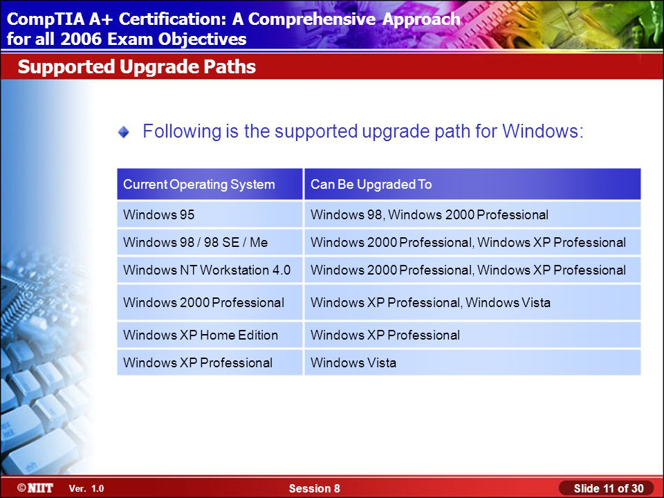 Installing Windows XP Professional Using Attended Installation Slide 11 of 30Session 8 Ver.
