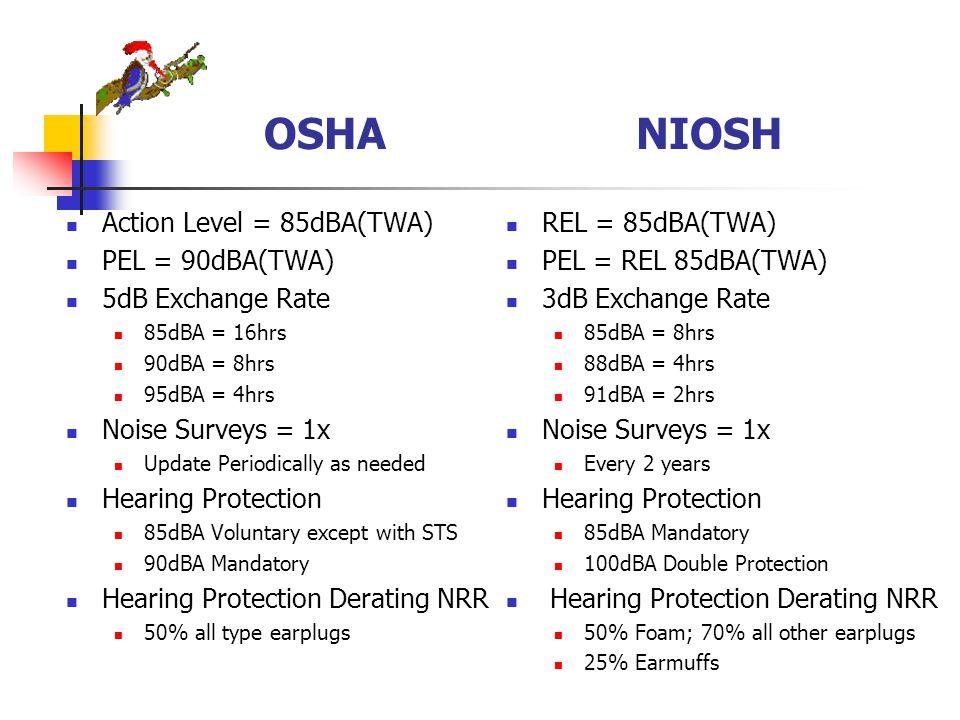 OSHA NIOSH Action Level = 85dBA(TWA) PEL = 90dBA(TWA) 5dB Exchange Rate 85dBA = 16hrs 90dBA = 8hrs 95dBA = 4hrs Noise Surveys = 1x Update Periodically as needed Hearing Protection 85dBA Voluntary except with STS 90dBA Mandatory Hearing Protection Derating NRR 50% all type earplugs REL = 85dBA(TWA) PEL = REL 85dBA(TWA) 3dB Exchange Rate 85dBA = 8hrs 88dBA = 4hrs 91dBA = 2hrs Noise Surveys = 1x Every 2 years Hearing Protection 85dBA Mandatory 100dBA Double Protection Hearing Protection Derating NRR 50% Foam; 70% all other earplugs 25% Earmuffs