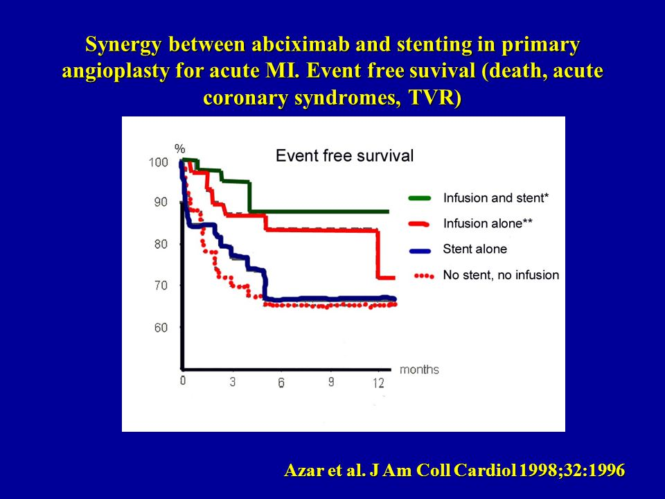 Synergy between abciximab and stenting in primary angioplasty for acute MI.