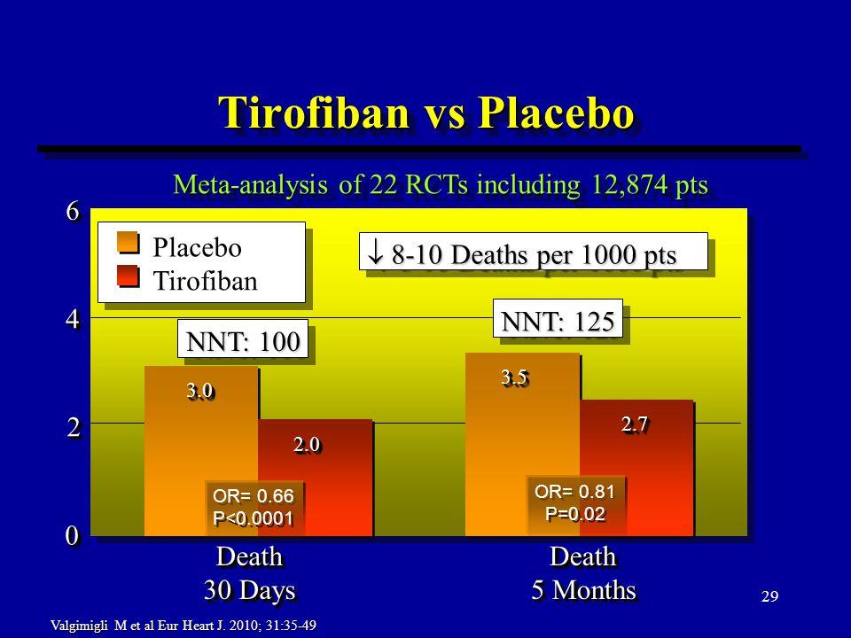 29 Tirofiban vs Placebo 00 22 44 66 Death 30 Days Death Death 5 Months Death 3.03.0 2.02.0 OR= 0.66 P<0.0001 OR= 0.66 P<0.0001 3.53.5 2.72.7 OR= 0.81 P=0.02 OR= 0.81 P=0.02 Placebo Tirofiban Meta-analysis of 22 RCTs including 12,874 pts  8-10 Deaths per 1000 pts NNT: 100 NNT: 125 Valgimigli M et al Eur Heart J.