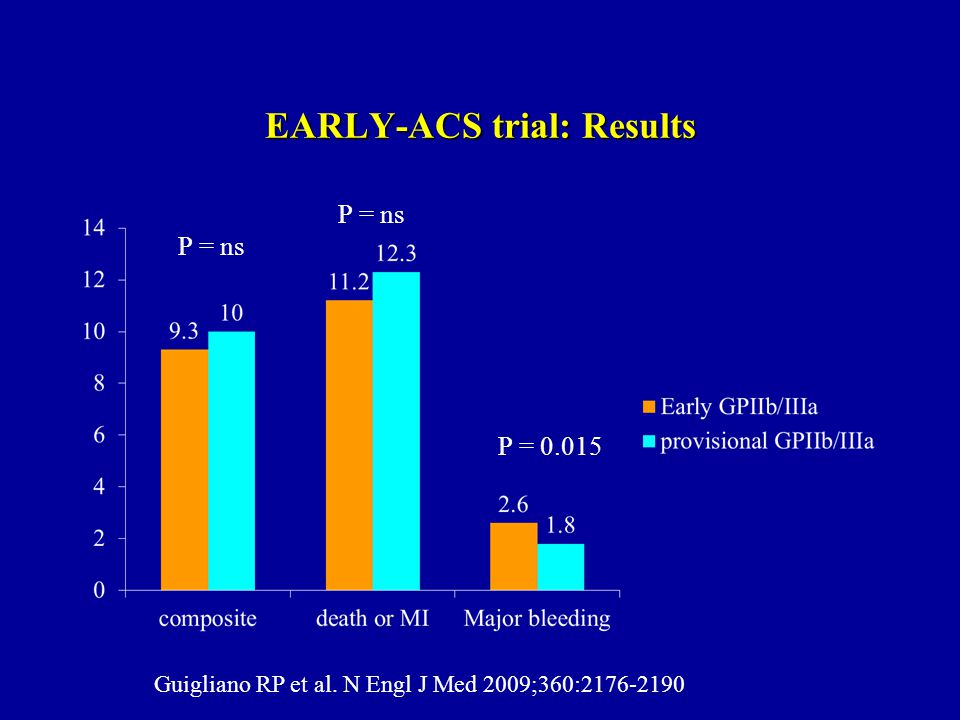 EARLY-ACS trial: Results P = ns P = 0.015 Guigliano RP et al. N Engl J Med 2009;360:2176-2190