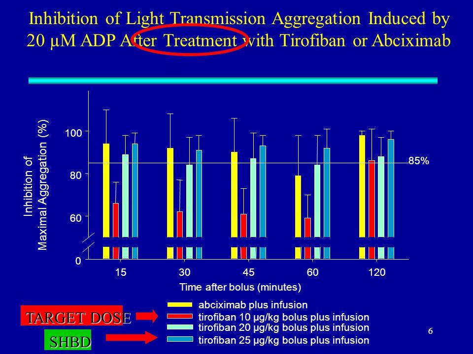 Does Clopidogrel Eliminate the Need for GPIIb/IIIa Antogonists?