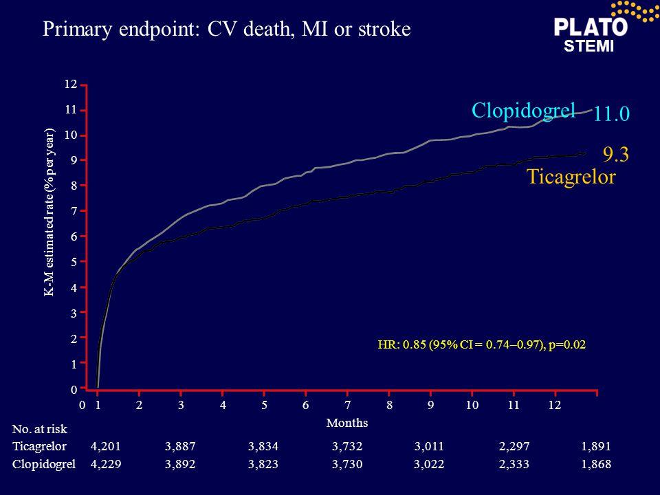 STEMI Primary endpoint: CV death, MI or stroke 0123456789101112 12 11 10 9 8 7 6 5 4 3 2 1 0 Months HR: 0.85 (95% CI = 0.74–0.97), p=0.02 No.