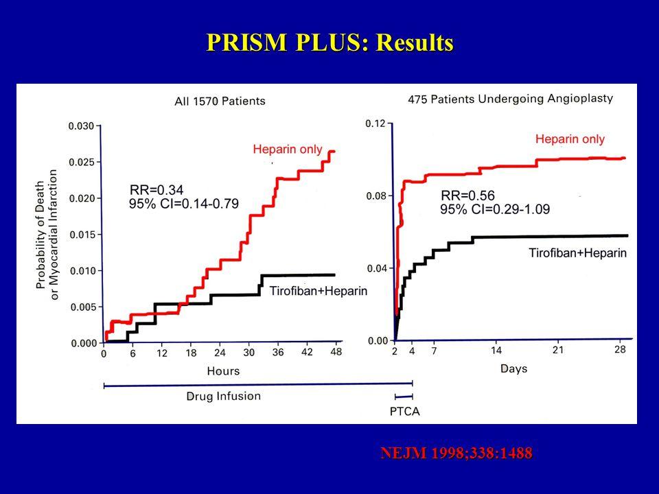 O'Donoghue et al. JACC 2009 No GP IIb/IIIa inhibitor + GP IIb/IIIa inhibitor CV death, MI, stroke