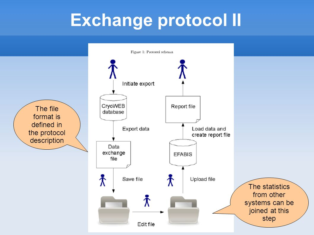 Exchange protocol II The statistics from other systems can be joined at this step The file format is defined in the protocol description