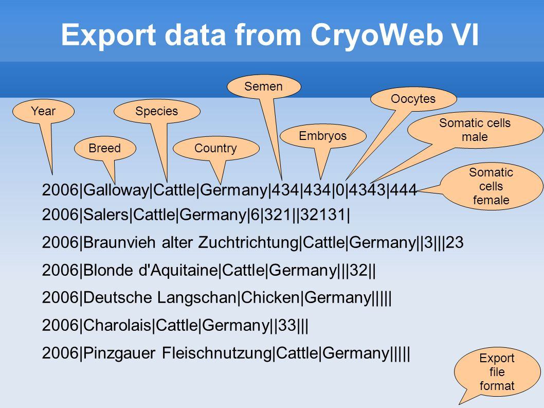 Export data from CryoWeb VI 2006 Galloway Cattle Germany 434 434 0 4343 444 2006 Salers Cattle Germany 6 321  32131  2006 Braunvieh alter Zuchtrichtung Cattle Germany  3   23 2006 Blonde d Aquitaine Cattle Germany   32   2006 Deutsche Langschan Chicken Germany      2006 Charolais Cattle Germany  33    2006 Pinzgauer Fleischnutzung Cattle Germany      Year Breed Species Country Semen Embryos Oocytes Somatic cells male Somatic cells female Export file format