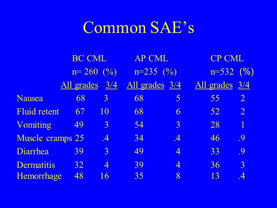 Common SAE's BC CML AP CML CP CML n= 260 (%) n=235 (%) n=532 (%) All grades 3/4 All grades 3/4 All grades 3/4 Nausea 68 3 68 555 2 Fluid retent 6710 68 652 2 Vomiting 49 3 54 328 1 Muscle cramps 25.4 34.446.9 Diarrhea 39 3 49 433.9 Dermatitis 32 4 39 436 3 Hemorrhage 48 16 35 8 13.4