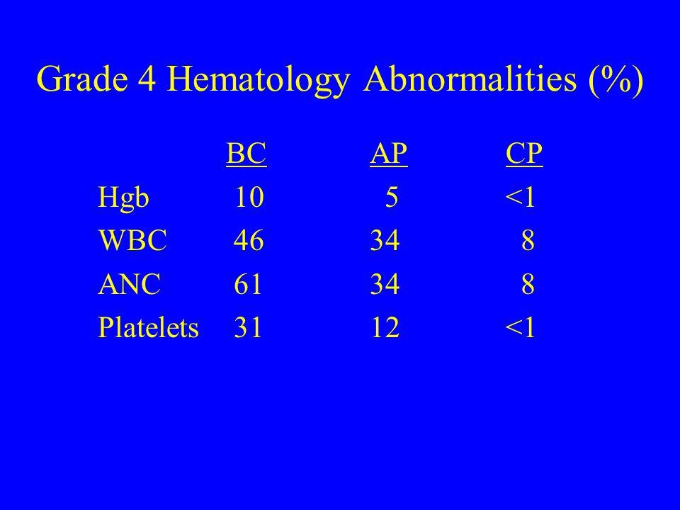 Grade 4 Hematology Abnormalities (%) BC APCP Hgb10 5<1 WBC4634 8 ANC6134 8 Platelets3112<1