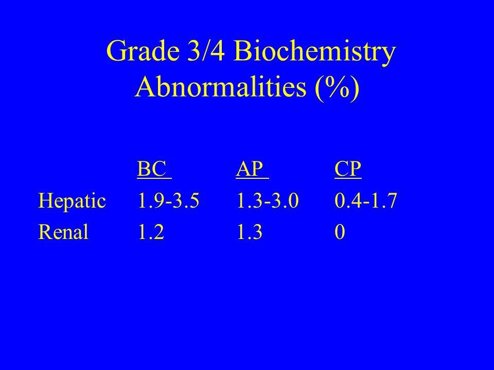 Grade 3/4 Biochemistry Abnormalities (%) BC AP CP Hepatic1.9-3.51.3-3.00.4-1.7 Renal1.21.30
