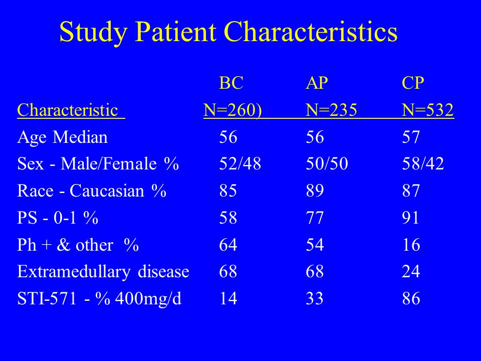 Study Patient Characteristics BCAPCP Characteristic N=260)N=235N=532 Age Median 56 5657 Sex - Male/Female % 52/4850/5058/42 Race - Caucasian % 858987 PS - 0-1 % 587791 Ph + & other % 645416 Extramedullary disease 686824 STI-571 - % 400mg/d 143386