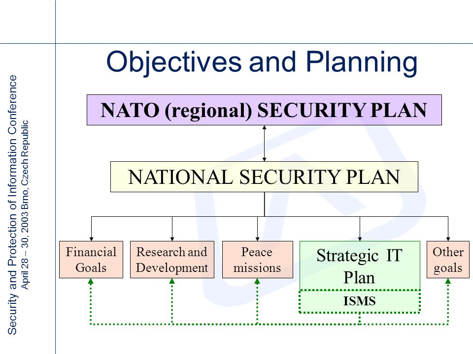 Security and Protection of Information Conference April 28 – 30, 2003 Brno, Czech Republic Objectives and Planning Strategic IT Plan ISMS NATIONAL SECURITY PLAN Financial Goals Research and Development Peace missions Other goals NATO (regional) SECURITY PLAN