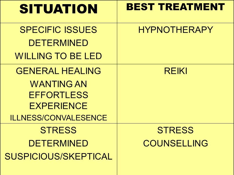 SITUATION BEST TREATMENT SPECIFIC ISSUES DETERMINED WILLING TO BE LED HYPNOTHERAPY GENERAL HEALING WANTING AN EFFORTLESS EXPERIENCE ILLNESS/CONVALESENCE REIKI STRESS DETERMINED SUSPICIOUS/SKEPTICAL STRESS COUNSELLING