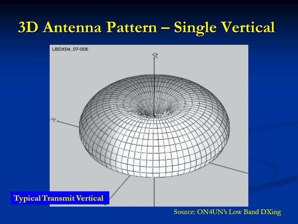 3D Antenna Pattern – Single Vertical Source: ON4UN's Low Band DXing Typical Transmit Vertical