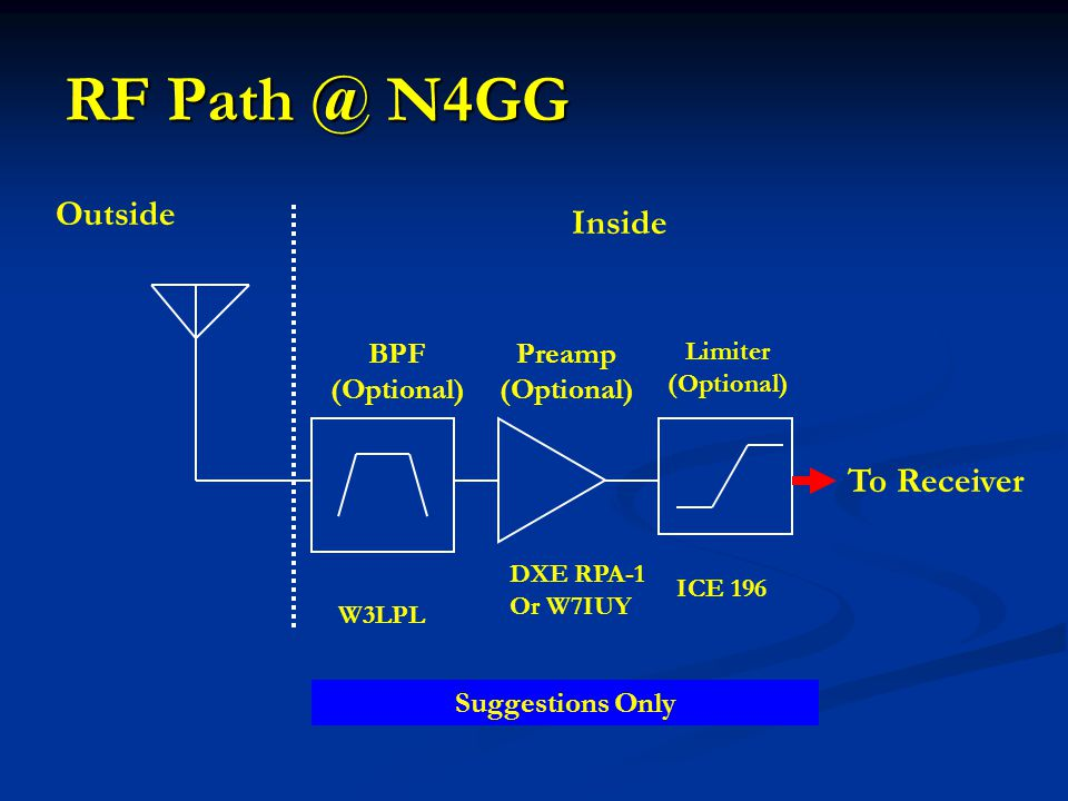 RF Path @ N4GG To Receiver Inside Outside Preamp (Optional) Limiter (Optional) BPF (Optional) Suggestions Only W3LPL DXE RPA-1 Or W7IUY ICE 196