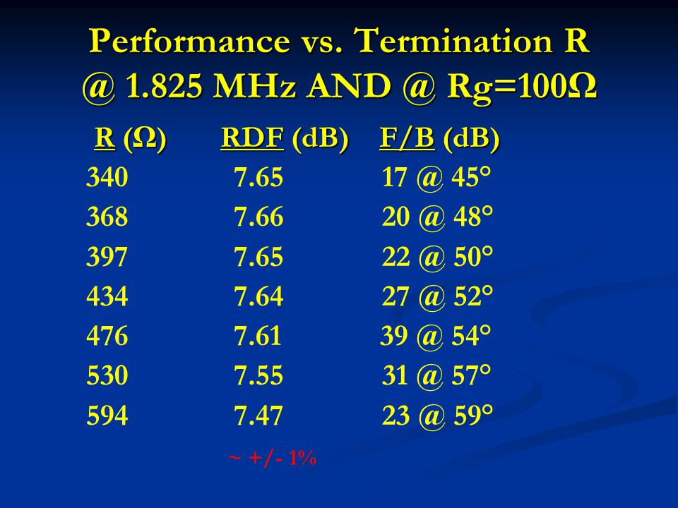Performance vs. Termination R @ 1.825 MHz AND @ Rg=100Ω R (Ω) RDF (dB) F/B (dB) R (Ω) RDF (dB) F/B (dB) 340 7.65 17 @ 45° 368 7.66 20 @ 48° 397 7.65 2