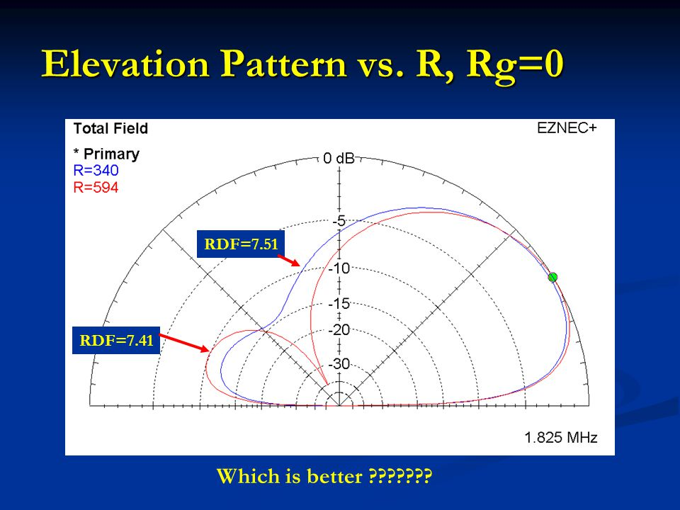 Elevation Pattern vs. R, Rg=0 Which is better ??????? RDF=7.41 RDF=7.51