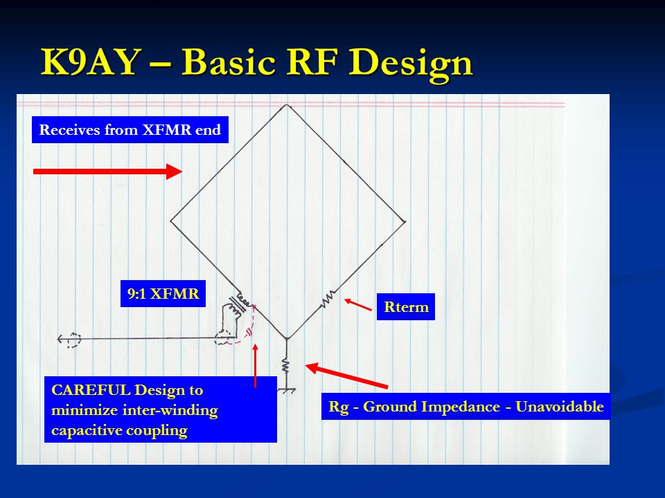 K9AY – Basic RF Design Rg - Ground Impedance - Unavoidable Rterm 9:1 XFMR CAREFUL Design to minimize inter-winding capacitive coupling Receives from X