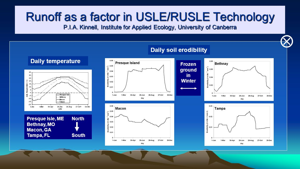 Runoff as a factor in USLE/RUSLE Technology P.I.A.