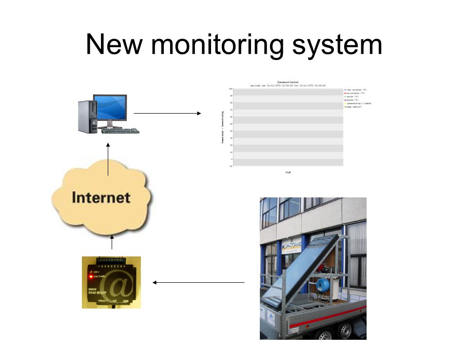 New monitoring system