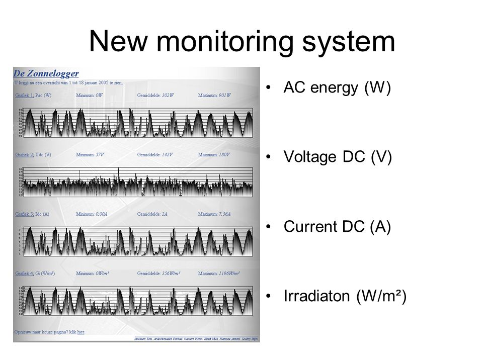 New monitoring system AC energy (W) Voltage DC (V) Current DC (A) Irradiaton (W/m²)