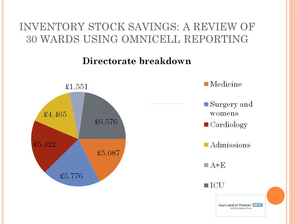 INVENTORY STOCK SAVINGS: A REVIEW OF 30 WARDS USING OMNICELL REPORTING