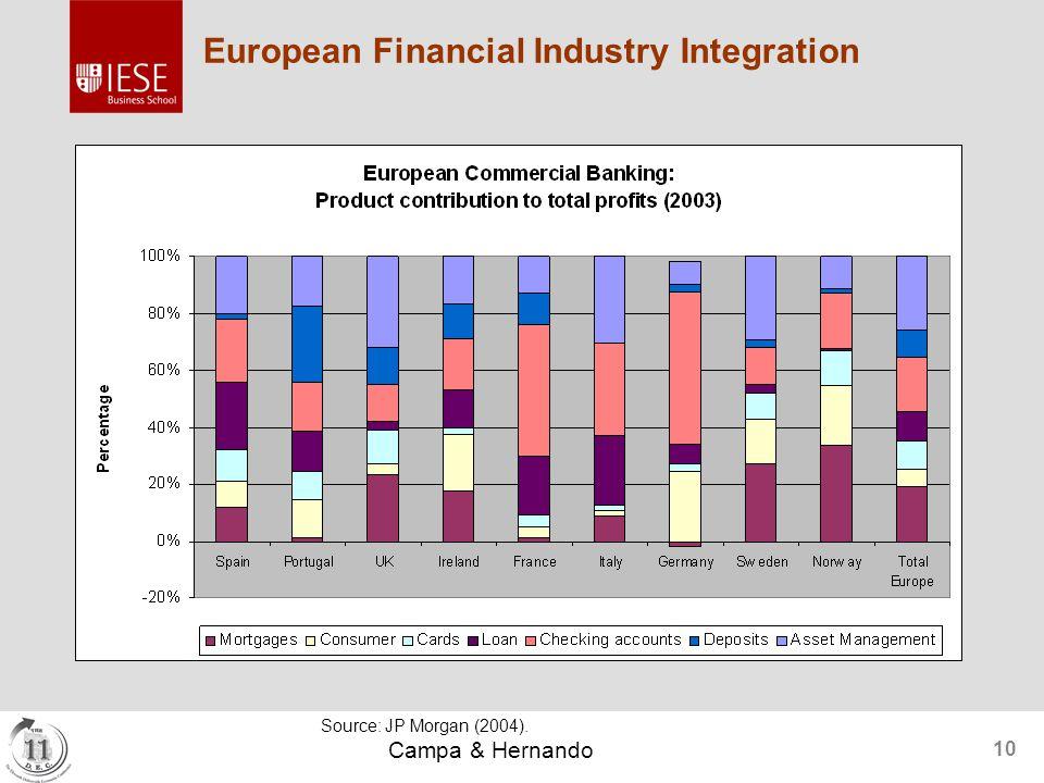Campa & Hernando 10 European Financial Industry Integration Source: JP Morgan (2004).