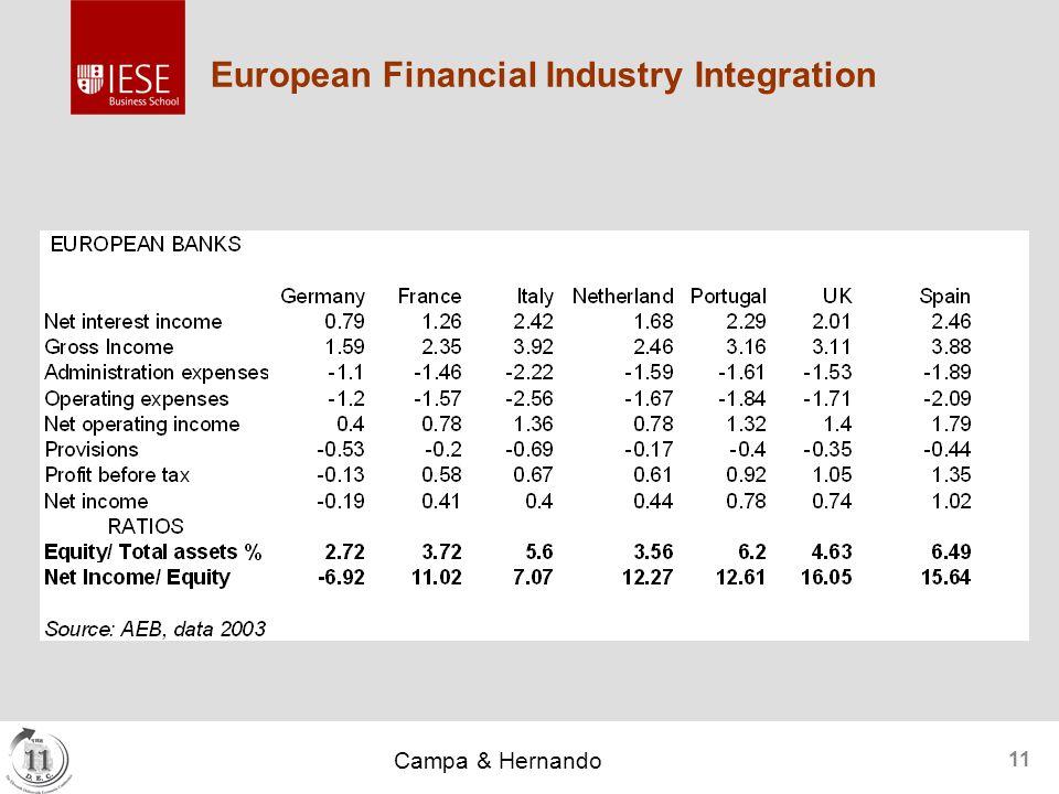 Campa & Hernando 11 European Financial Industry Integration