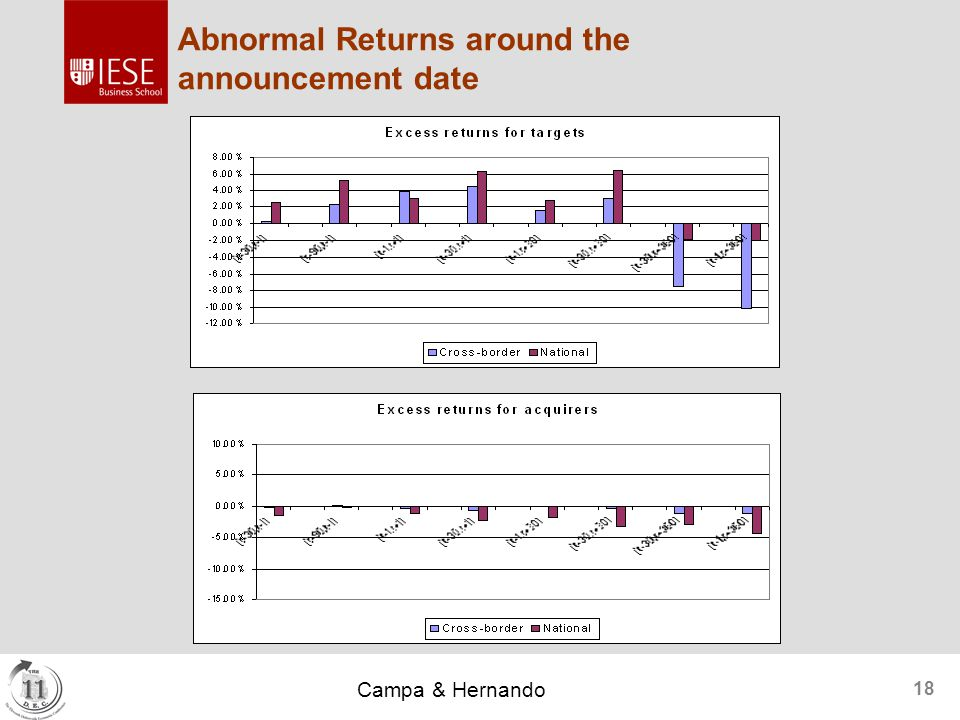 Campa & Hernando 18 Abnormal Returns around the announcement date