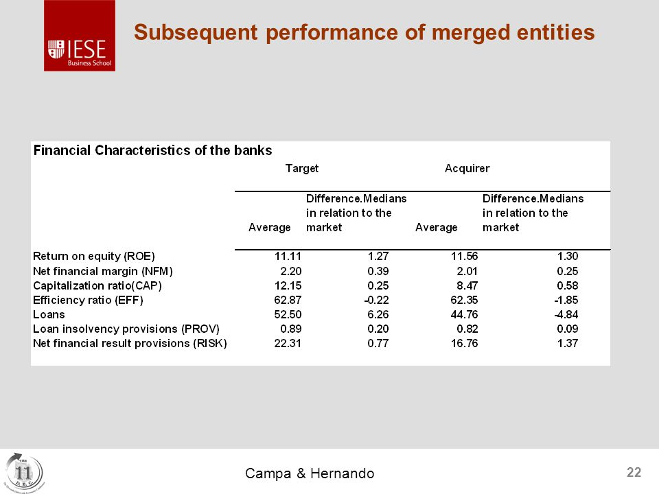 Campa & Hernando 22 Subsequent performance of merged entities
