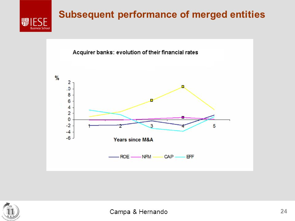 Campa & Hernando 24 Subsequent performance of merged entities