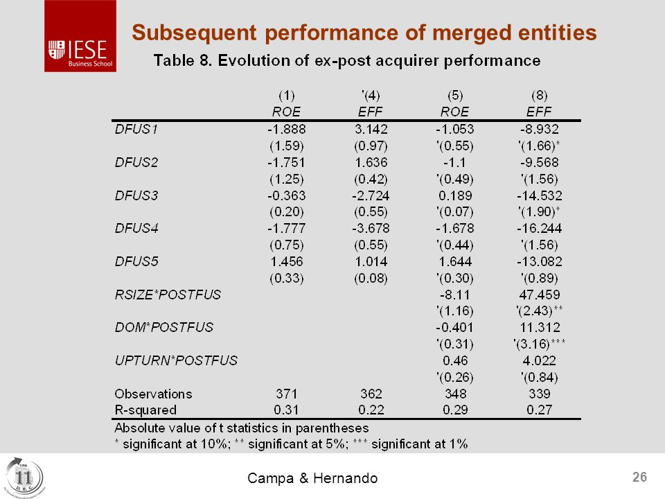 Campa & Hernando 26 Subsequent performance of merged entities