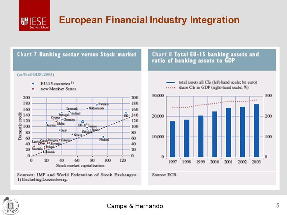 Campa & Hernando 5 European Financial Industry Integration