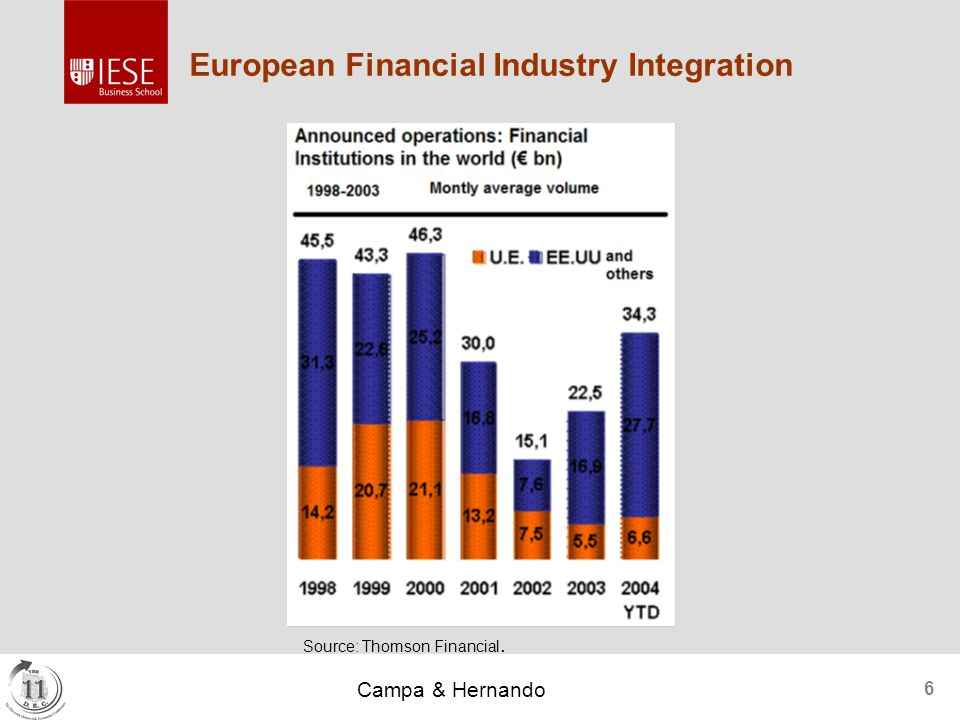 Campa & Hernando 6 European Financial Industry Integration Source: Thomson Financial.