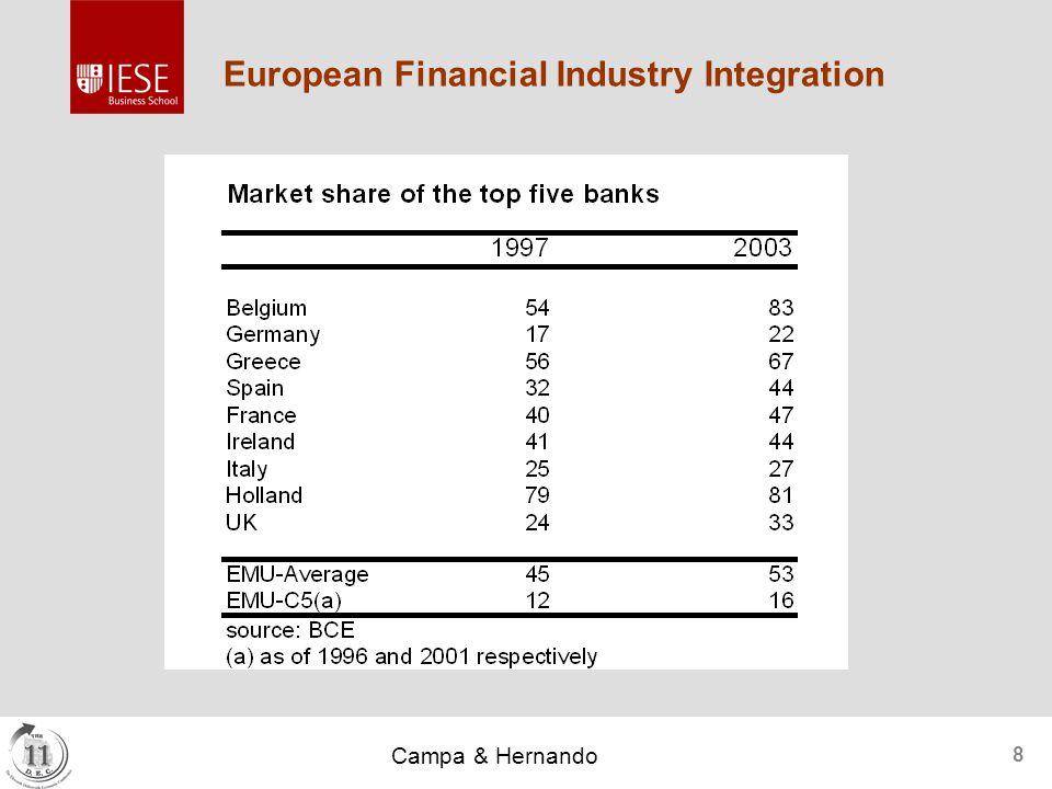 Campa & Hernando 8 European Financial Industry Integration