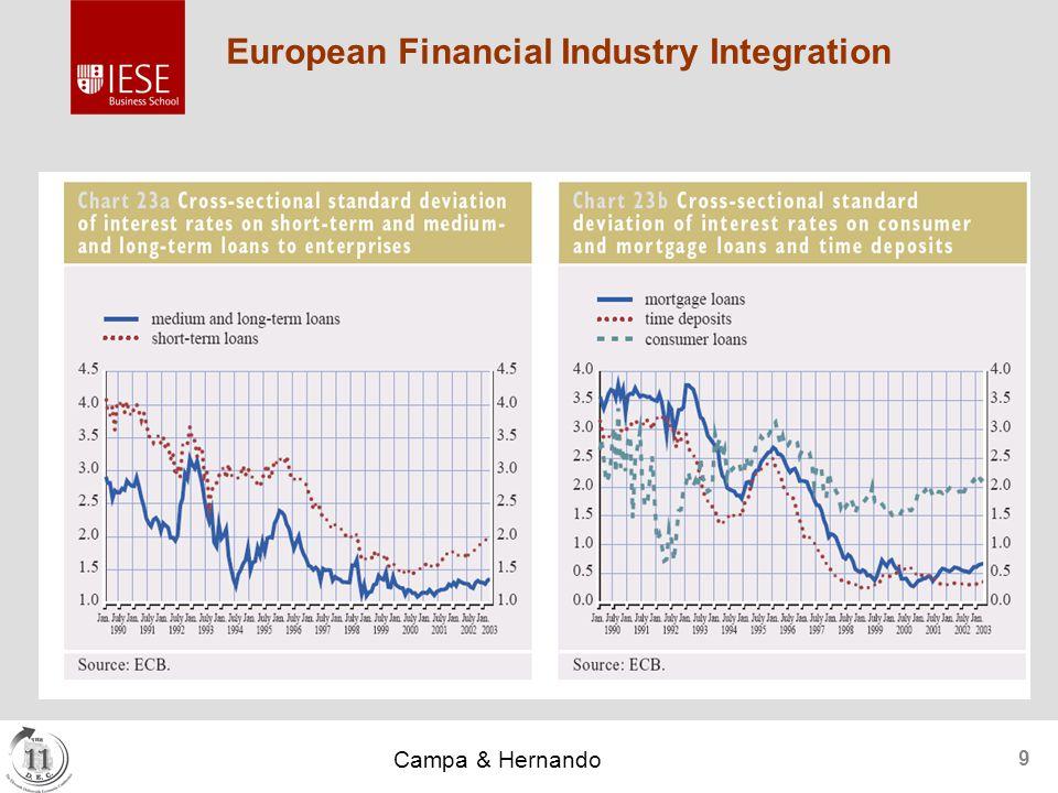 Campa & Hernando 9 European Financial Industry Integration