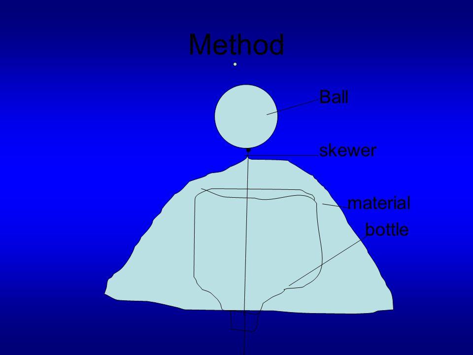 Method Ball skewer material bottle