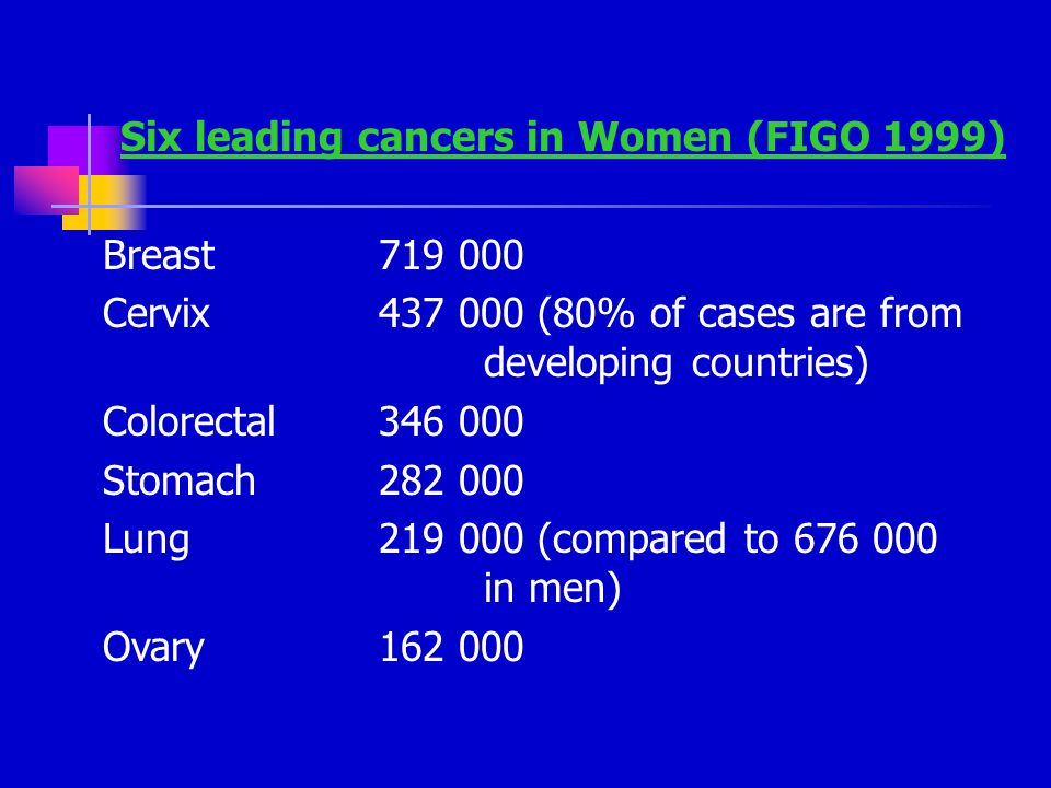 Six leading cancers in Women (FIGO 1999) Breast719 000 Cervix437 000 (80% of cases are from developing countries) Colorectal346 000 Stomach282 000 Lung219 000 (compared to 676 000 in men) Ovary162 000